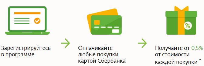 бонусы спасибо от Сбербанка как начисляются