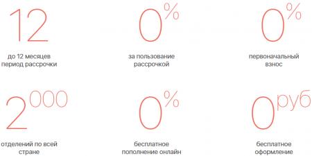 Карта рассрочки Халва от Совкомбанка